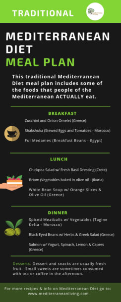 Traditional Mediterranean Diet Meal Plan Infographic