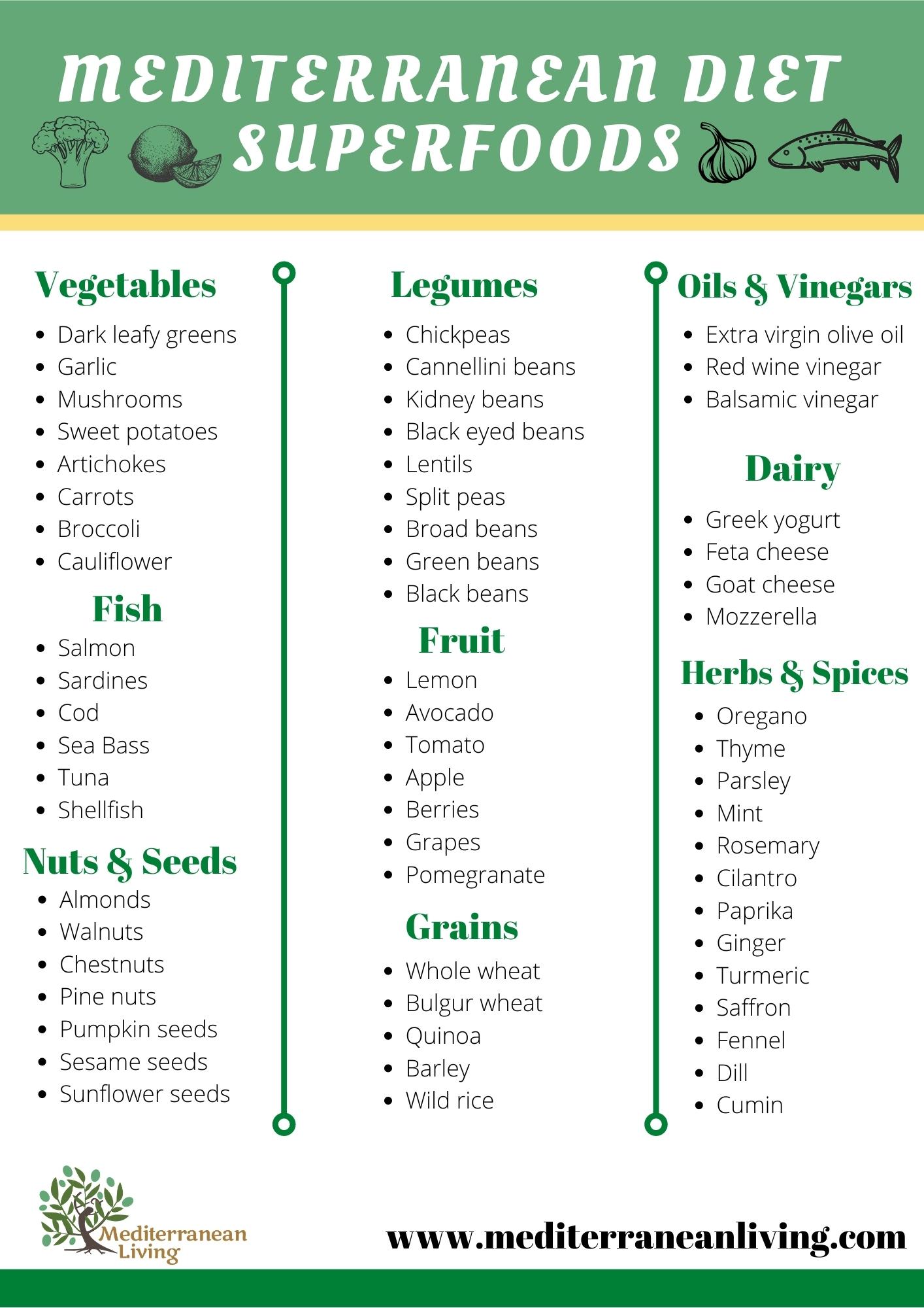 Mediterranean Diet Superfoods